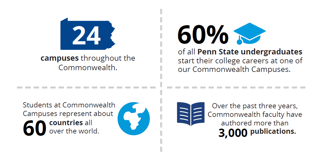 Commonwealth Campus Statistics